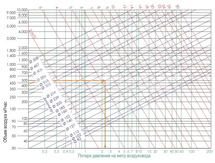 Calculation of the resistance of the ventilation system  Aerodynamic